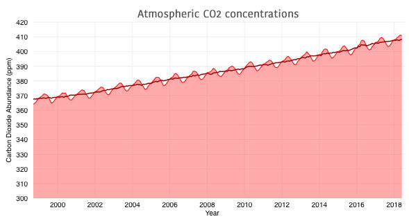 atmosco2concentrations