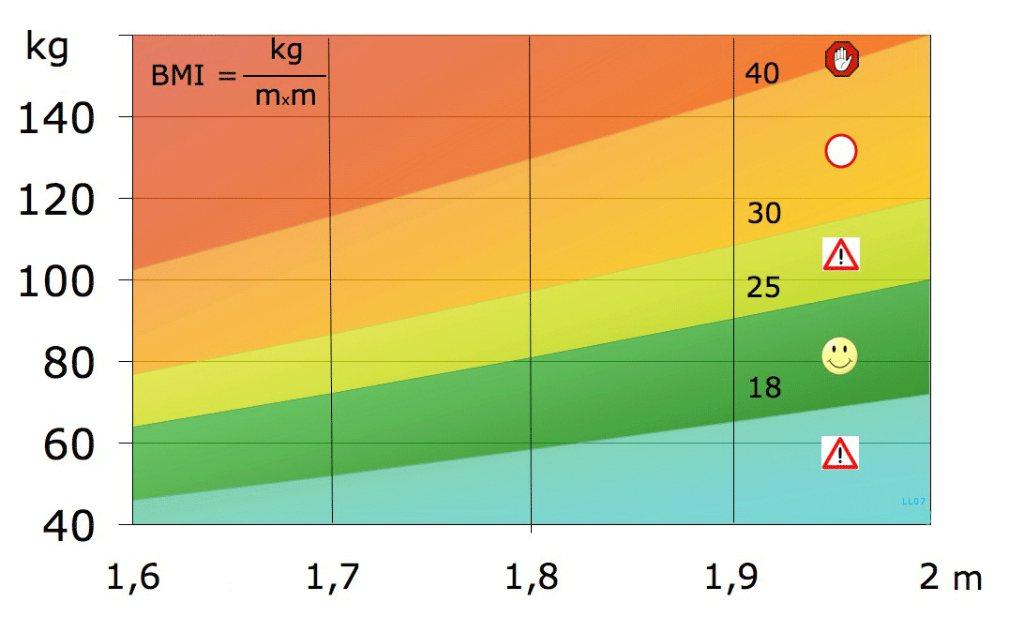 BMI kan ten grave worden gedragen