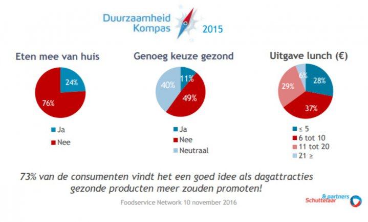'Te weinig gezonde opties in Nederlandse attractieparken'