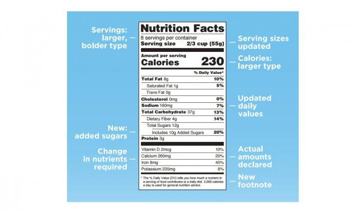 Iedereen blij met nieuwe etiketten VS, behalve suikerindustrie