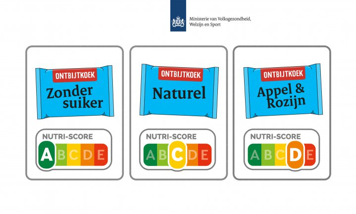 'Nutri-Score wordt na aanpassing het voedselkeuzelogo voor Nederland'