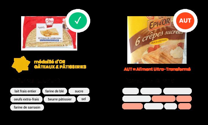SIGA, een logo dat laat zien hoe bewerkt voedsel is