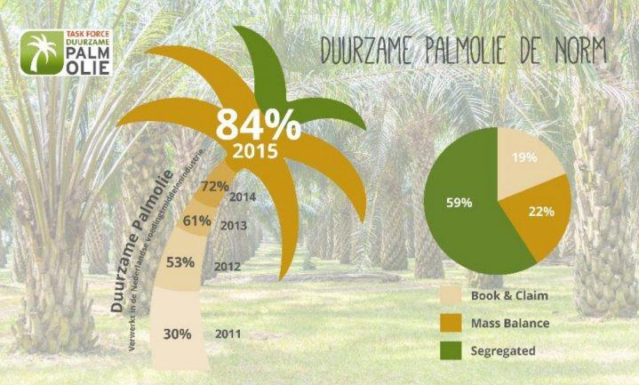 Aandeel 'duurzame palmolie' stijgt in 4 jaar van 30% tot 84%