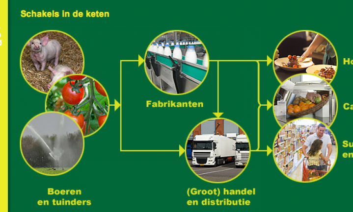 'Branchesite Duurzamereten.nl slaat plank mis'