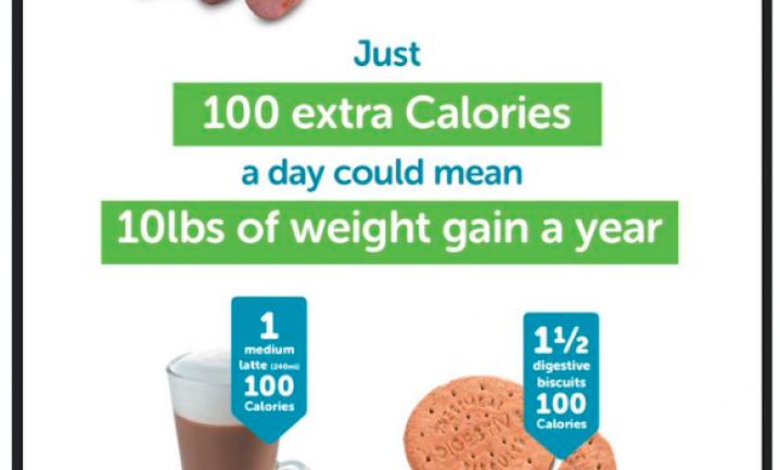 Campagne voor 100 calorieën minder zet kwaad bloed