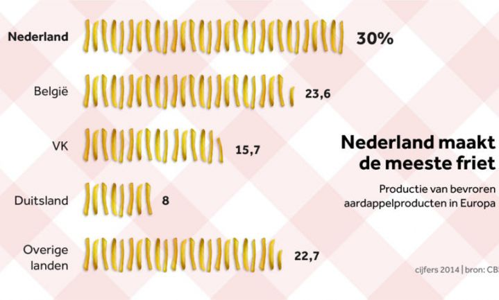 Nederland en België produceren helft Europese frietjes