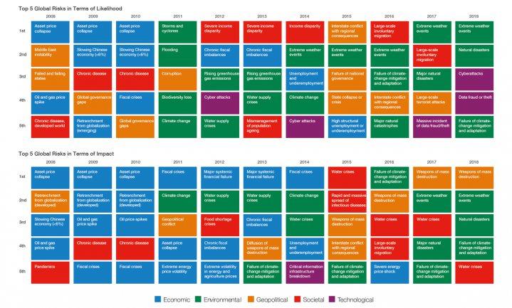 Global Risk Report 2018 voorziet wereldwijd meer conflicten