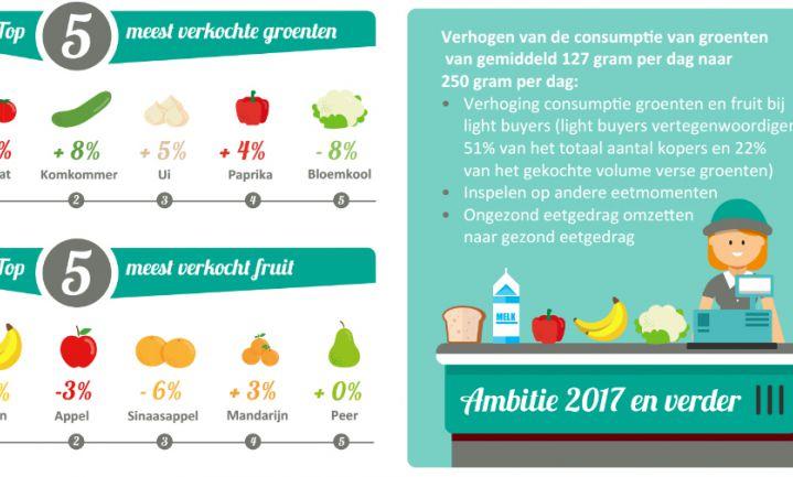 Verkoop AGF in supermarkten stijgt
