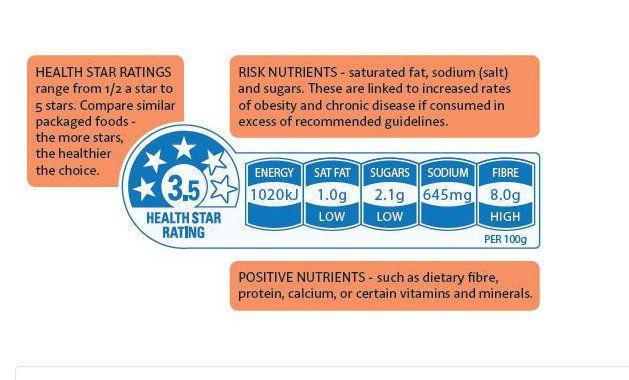 Australiërs willen 'Health Star Ratings' op snoep