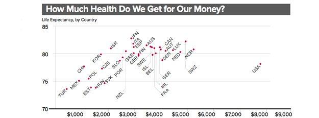 Amerikanen geven veel geld uit aan gezondheidszorg, maar weinig aan preventie