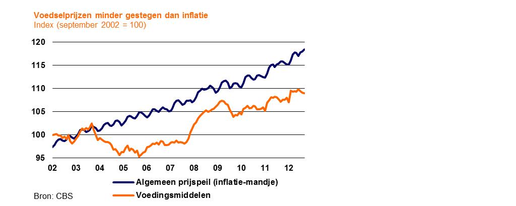 Inflatie steeg sterker dan voedselprijzen