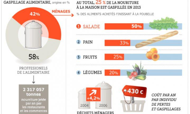 Na Wereldvoedseldag: leer food waste én loss te beperken