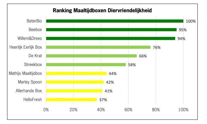 'Maaltijdbox BeterBio, Beebox en WillemenDrees diervriendelijkst'