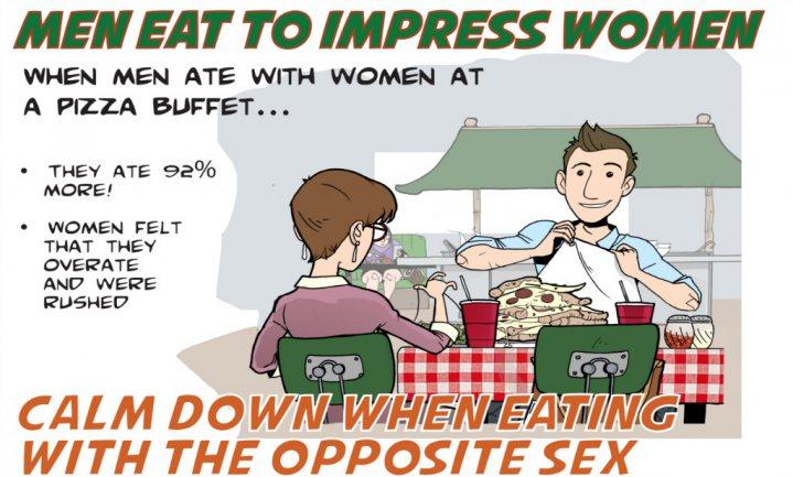 Mannen overeten in gezelschap van vrouwen om indruk te maken