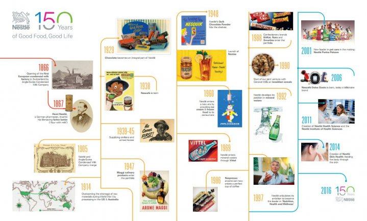 Nestlé: industrie moet wetgeving niet afwachten