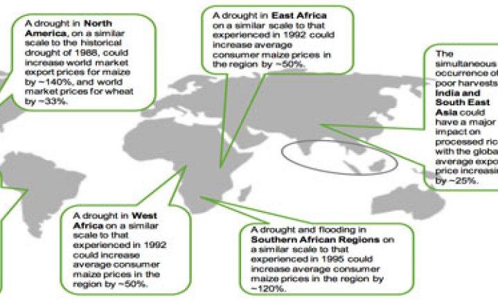 Klimaatverandering en stijgende voedselprijzen: rampzalige combinatie
