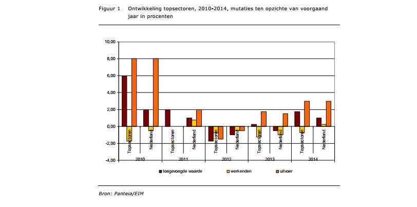 Topsectoren dragers toegevoegde waarde Nederlandse economie
