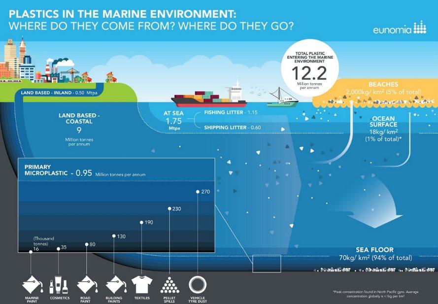 Plastic in oceanen blijft niet drijven