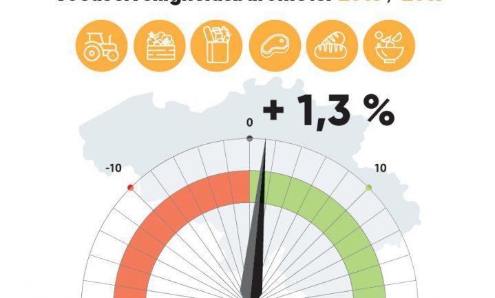 Voedsel in België alweer een stukje veiliger geworden