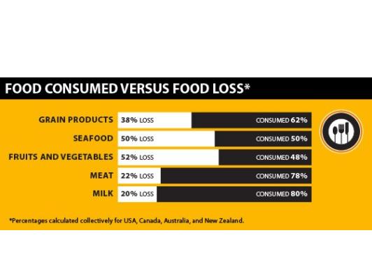 VS gooit voor $165 miljard eten in de vuilnisbak