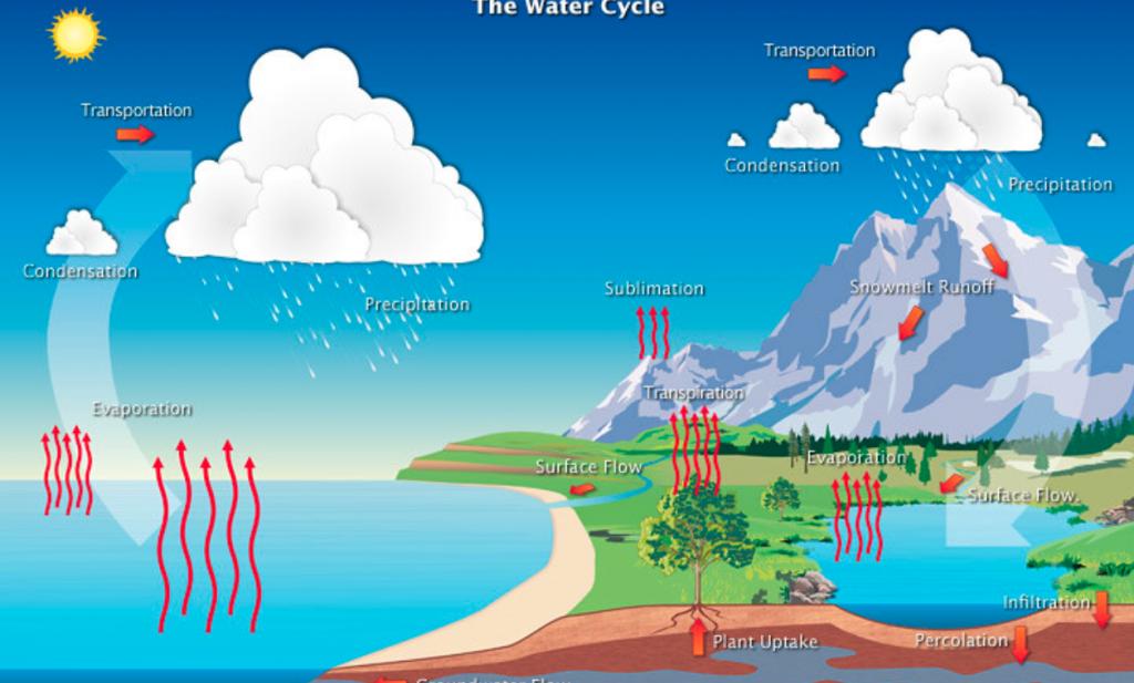 Waterkringloop-plaatjes geven een vals gevoel van veiligheid